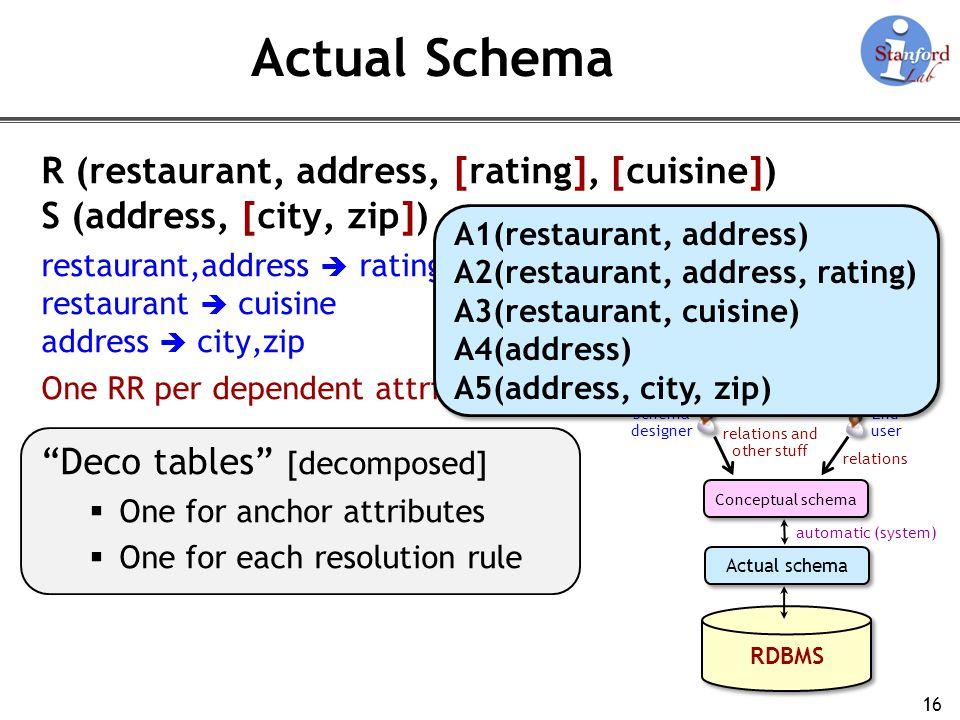 Actual Schema R (restaurant, address, [rating], [cuisine])